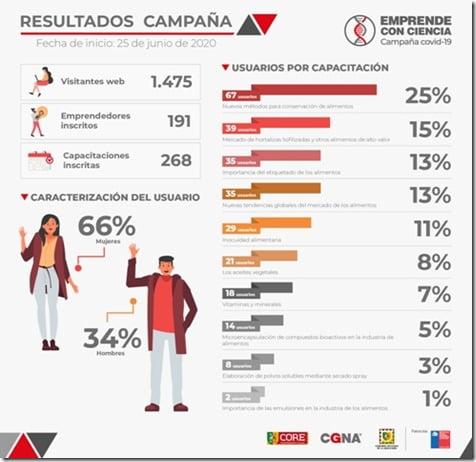 Infografía Resultados campaña CGNA